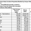 U.S. Viewers Set Record, Watch 42.6 Billion Online Videos In October 2011
