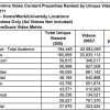 U.S. Viewers Set Record, Watch 42.6 Billion Online Videos In October 2011