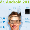 Ever wondered what an Android user looked like? Welcome Mr. Android 2011