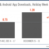 Google Android and Apple iOS Users Download 1.2 Billion Apps In One Week